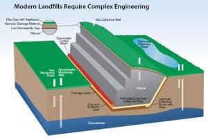 modern_landfill